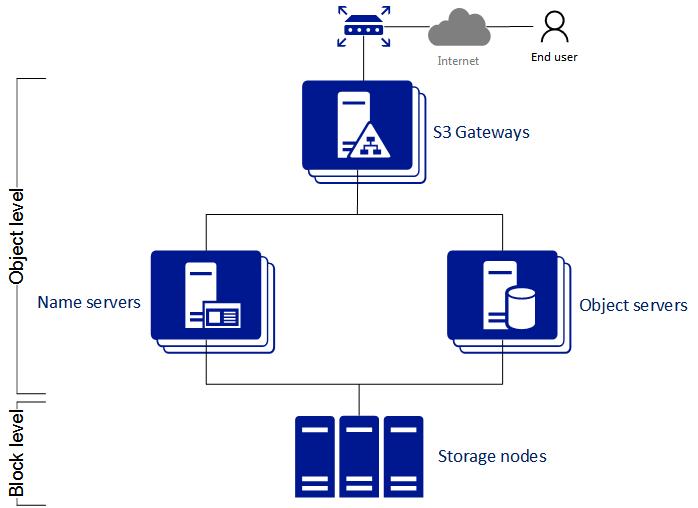 Exporting Data via S3