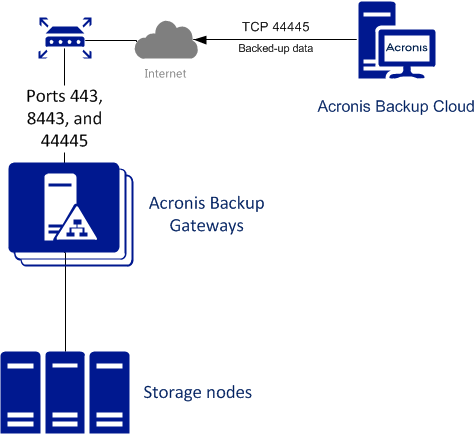 Connecting Acronis Backup Software to Storage Backends via